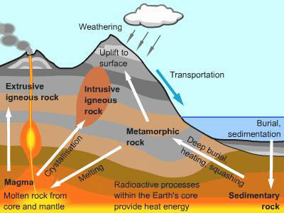 The rock cycle, how rocks and minerals are formed